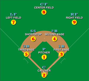 998px-baseball_positions-svg